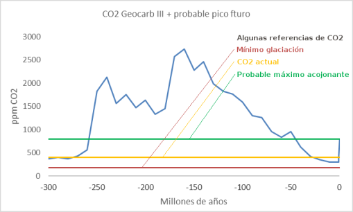geocarb-co2-300ma-referencias