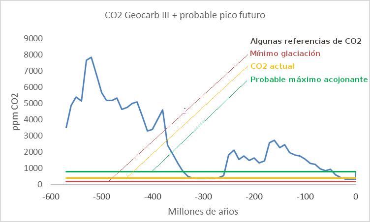 geocarb-co2-600ma-referencias