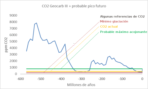 geocarb-co2-600ma-referencias