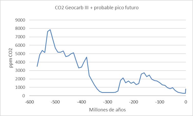 geocarb-co2-600ma-y-pico