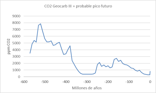 geocarb-co2-600ma-y-pico