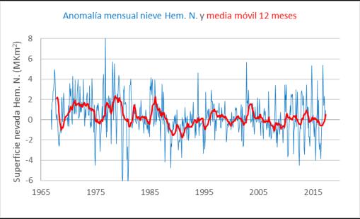 nieve-hemisferio-norte-mensual-anomalia