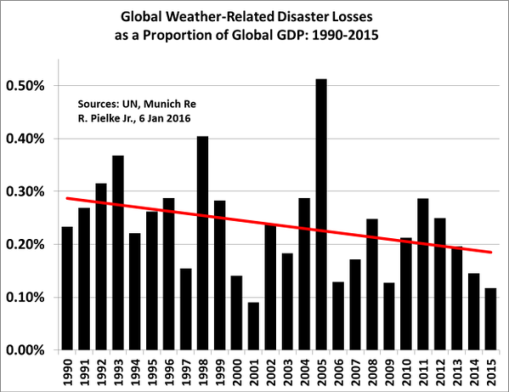 pielke-disaster-losses