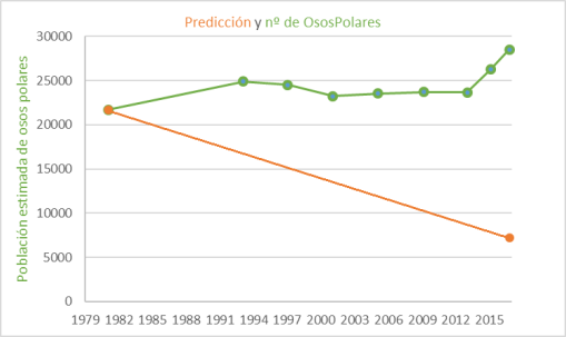 prediccion-y-osos-polares