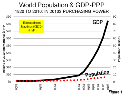 world-gdp-pop