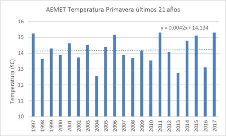 aemet-primavera-T-ultimos-21
