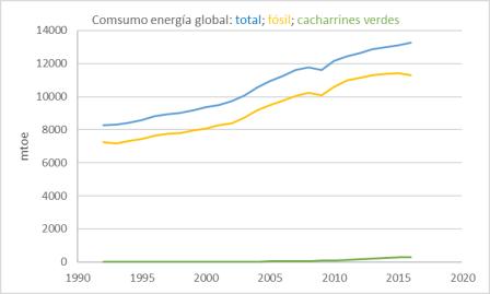consumo-energia-fosil-solar-eolica