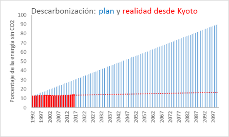descarbonización-plan-y-realidad-desde-kyoto