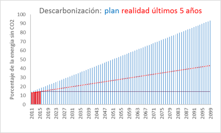 descarbonización-ultms-5-y-plan
