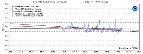 ecuador-nivel-del-mar