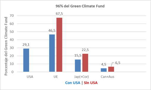green-climate-fund-trumped