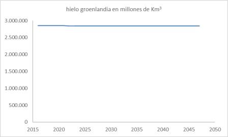greoenlandia-hielo-en-30-anhos