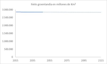 groenlandia-hielo-en-100-anhos