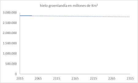 groenlandia-hielo-en-300-anhos