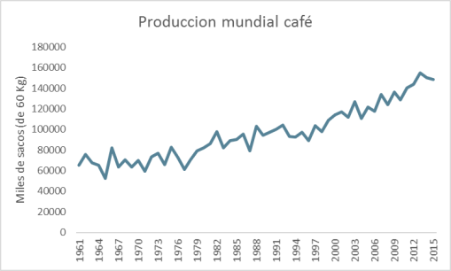 produccion-mundial-de-cafe