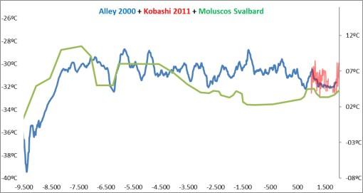 alley-200-kobashi-2011-magnerud-y-svendsen