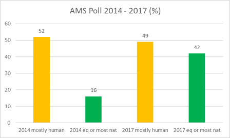 ams-poll-2014-2017