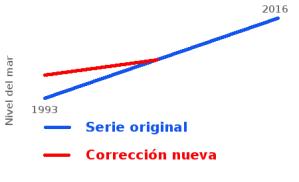 corrección-sats-nivel-del-mar