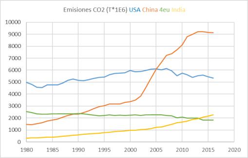 emisiones-co2-4magnificos