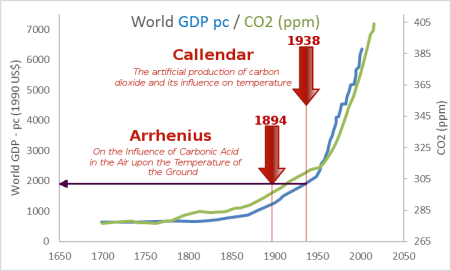 gdp-co2-arrhenius-2