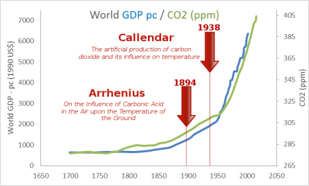 gdp-co2-arrhenius