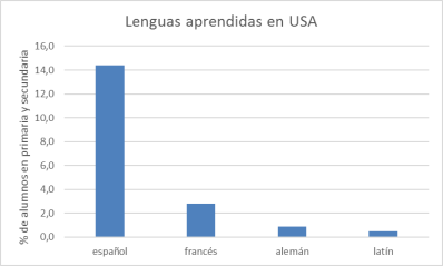 lenguas-aprendidas-en-usa