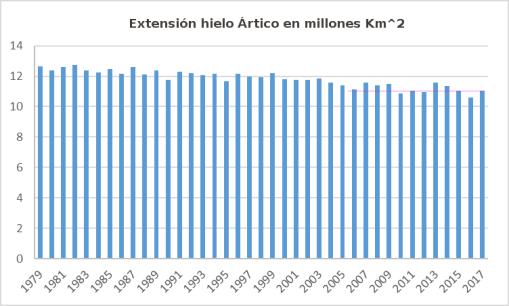 nsidc-junio-2017-extension