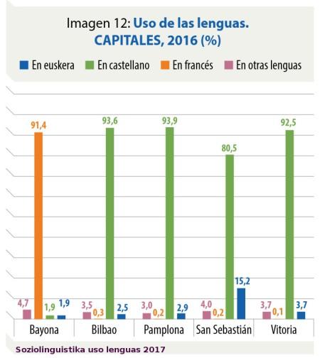 vascuence-en-capitales-2016