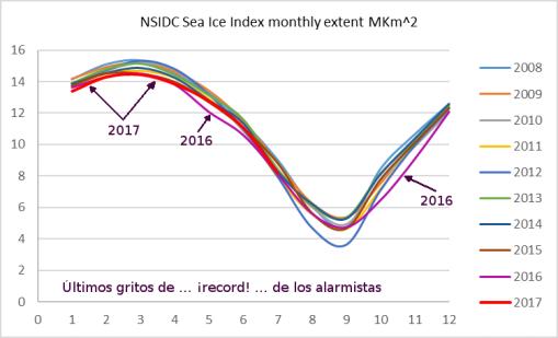 nsidc-records-recientes