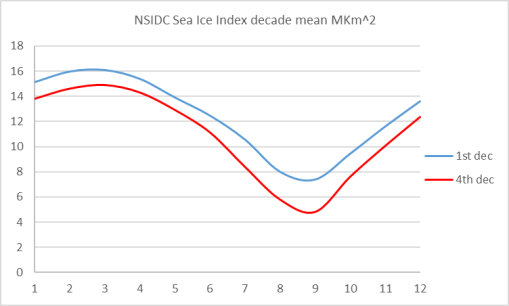 nsidc-sii-extreme-decades