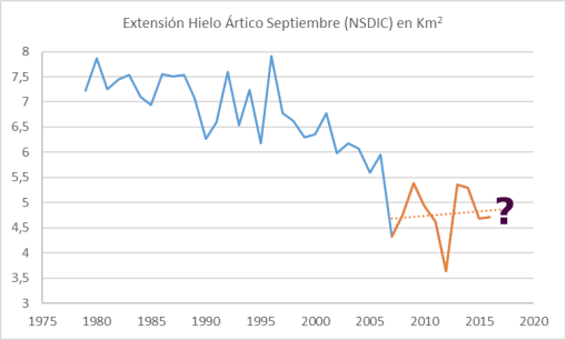 nsidc-sii-september-next