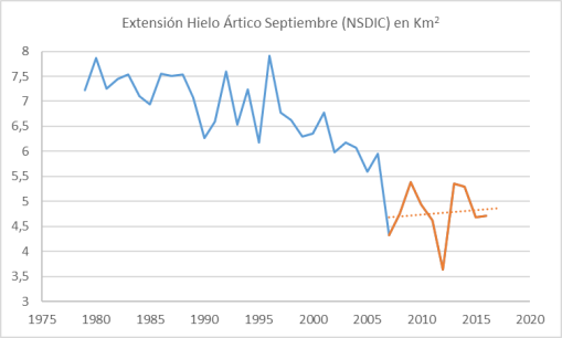 nsidc-sii-september