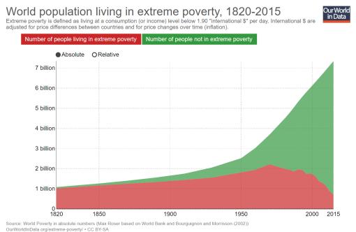 pobreza-extrema-absoluto