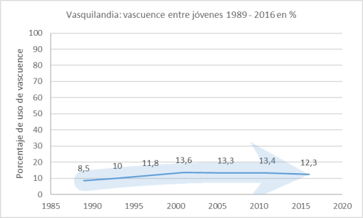 vasquilandia-vascuence-jovenes