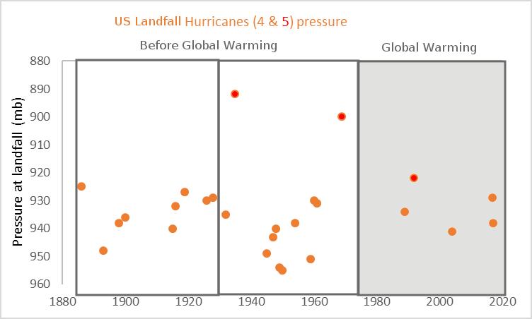acojonante-calentamiento-global-y-huracanes-usa