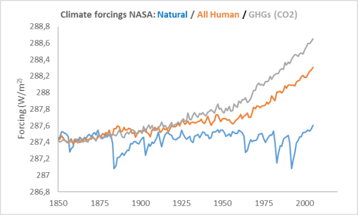 forcings-nasa-natural-anthro-ghgs
