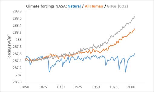 forcings-nasa-natural-anthro-ghgs