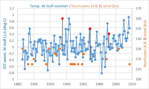 golfo-mejico-viento-huracanes-cat5-y-tmp-mar