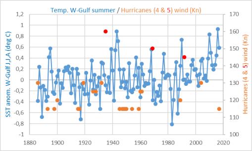 golfo-mejico-viento-huracanes-y-tmp-mar