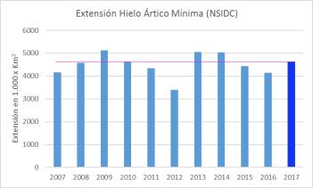 minimo-hielo-2017-artico-provisional