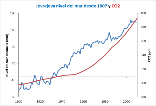 nivel-del-mar-co2