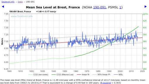 brest-nivel-del-mar-1900-2015