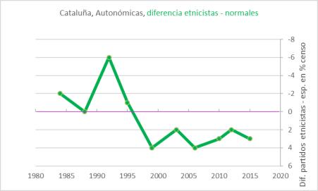 catalunha-espanholes-menos-independentistas