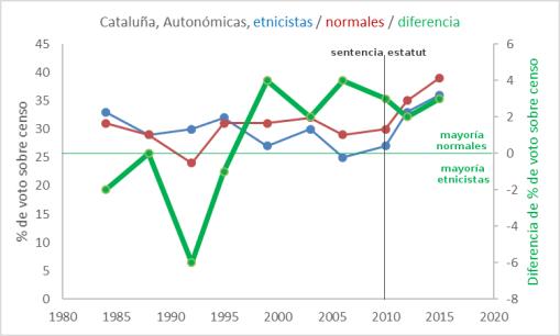 fabrica-independentistas-autonómicas