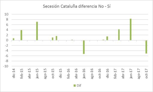 secesion-catalunha-si-no-ceo