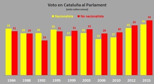 voto-cat-autonomicas