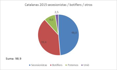 catalanas-2015
