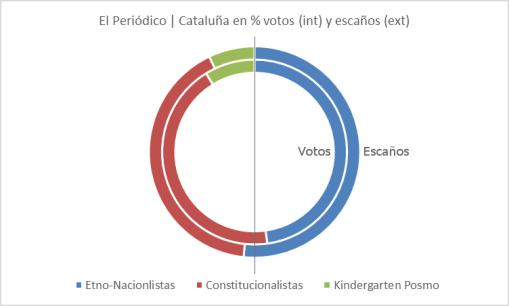 catalanas-21d-el-periodico