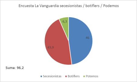 la-vanguardia-encuesta-catalunha