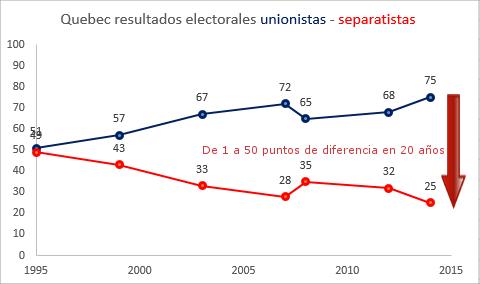 quebec-resultados-unionistas-separatistas